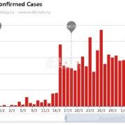 新冠肺炎4月7日马来西亚各地新增确诊病例分布情况公示