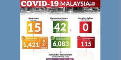 新冠肺炎马来西亚新增确诊截止至5月28日吉隆坡讯