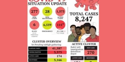 马来西亚移民局拘留营最新疫情情况,不少680事件涉案人关在那