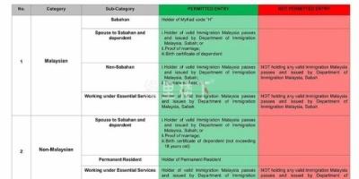 事情发展超出预期,10月马来西亚沙巴入境政策收紧