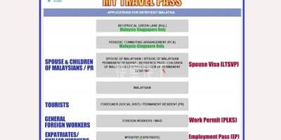 出入境马来西亚最新政策10月8日最近一次updates
